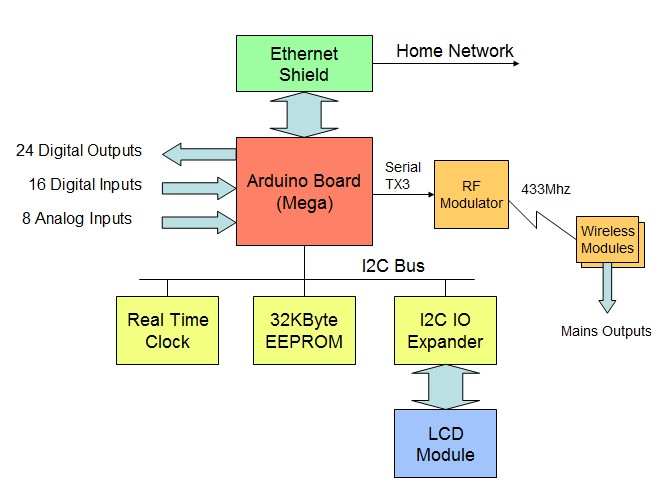 block diagram arduino uno images how to guide and refrence ag gas wiring diagram ag-1250e wiring diagram