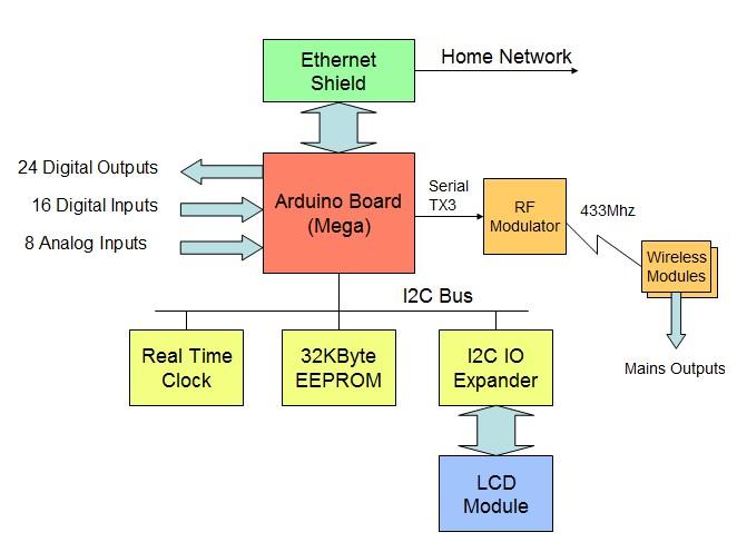 smiths in western australia arduino rh smithonline id au arduino uno block diagram block diagram of arduino uno board